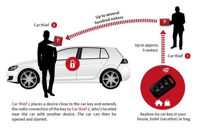 Keyless-Go car theft